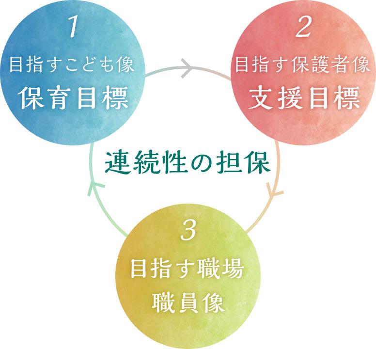 保育目標 支援目標 目指す職場 職員像 連続性の担保